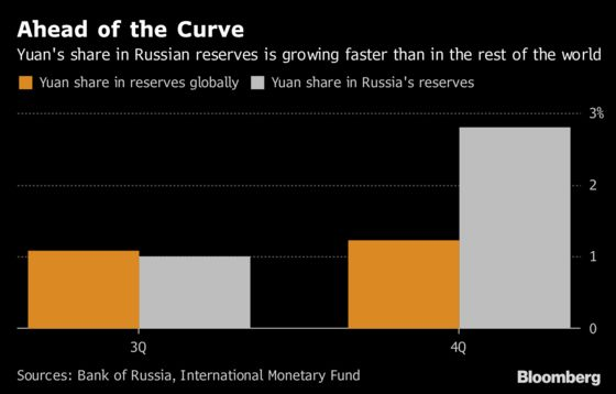 Bank of Russia Got Ahead of the World With Quest for Yuan Assets