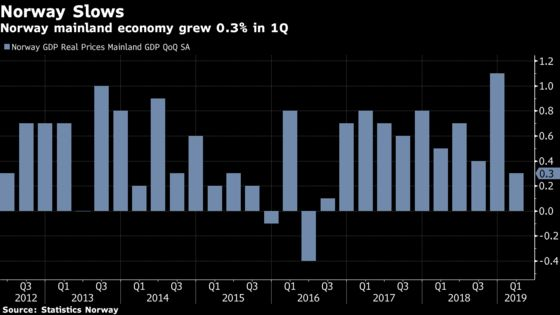 Norway Economic Growth Slows to Start 2019 as Investments Drop