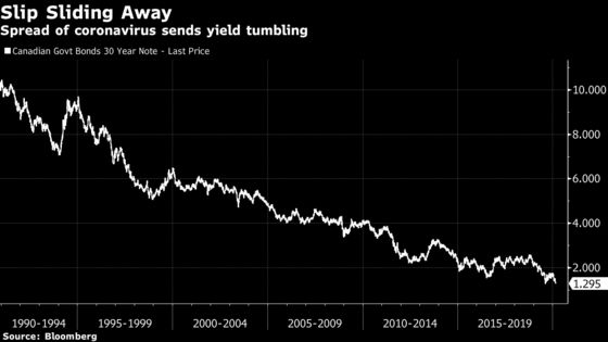 Canada's 30-Year Bond Yield Reaches Record Low