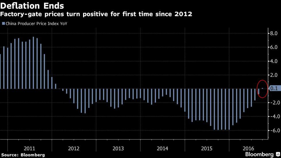 China's Days of Exporting Deflation May Be Drawing to a Close