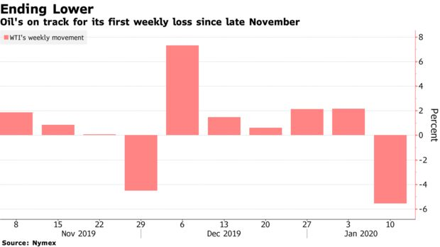 Oil's on track for its first weekly loss since late November