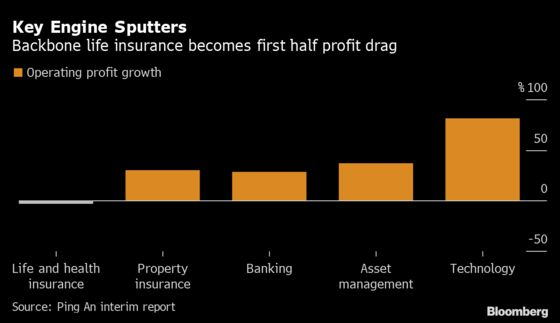 Ping An's $90 Billion Fall Grounds One-Time China High Flyer