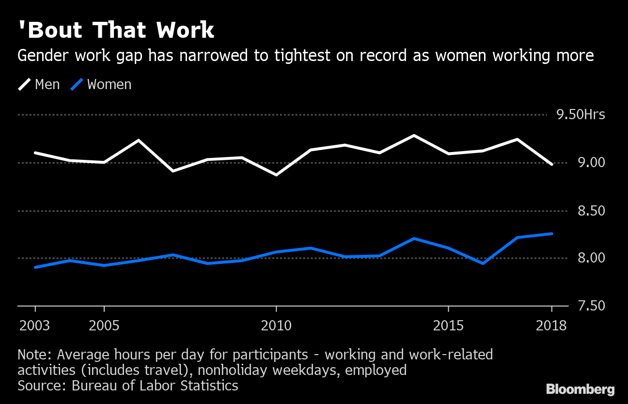 Women, the Wealthy Work Longer Hours as U S  Labor Divides Widen