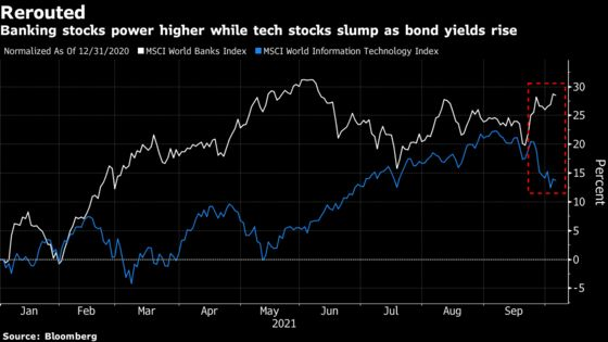 Citi Says Banks Are In, Tech Is Out Ahead of Rates Lift-Off