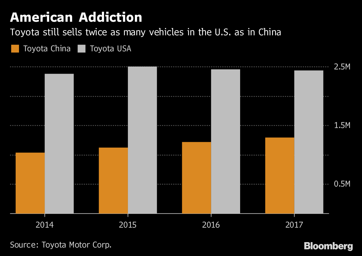 Toyota Earnings Tested by Rising U.S. Incentives, Strong Yen