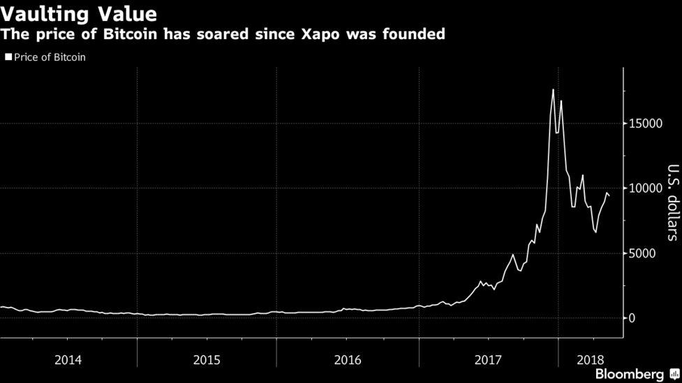 uždirbkite bitcoin xapo