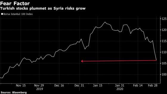 Turkish Stocks, Lira Sinkas Showdown With Russia in Syria Escalates