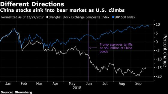 Goldman Says Trade-Fear Driven Slide in China Has Gone Too Far