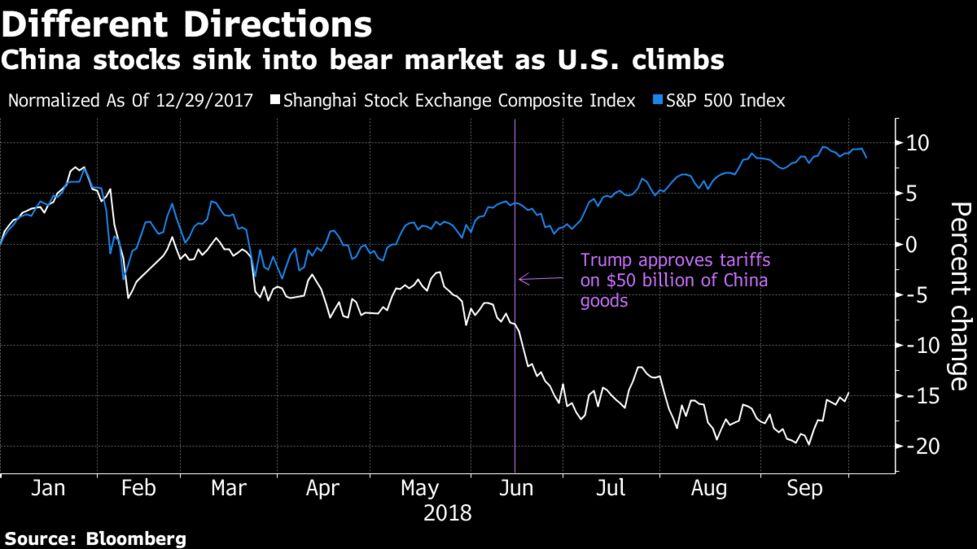 米中通商対立の恐怖、中国株は過...