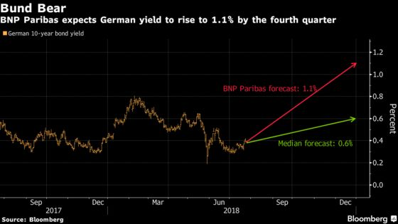 'Short of a Lifetime' Bunds? BNP Revives Idea With Its Bold Call