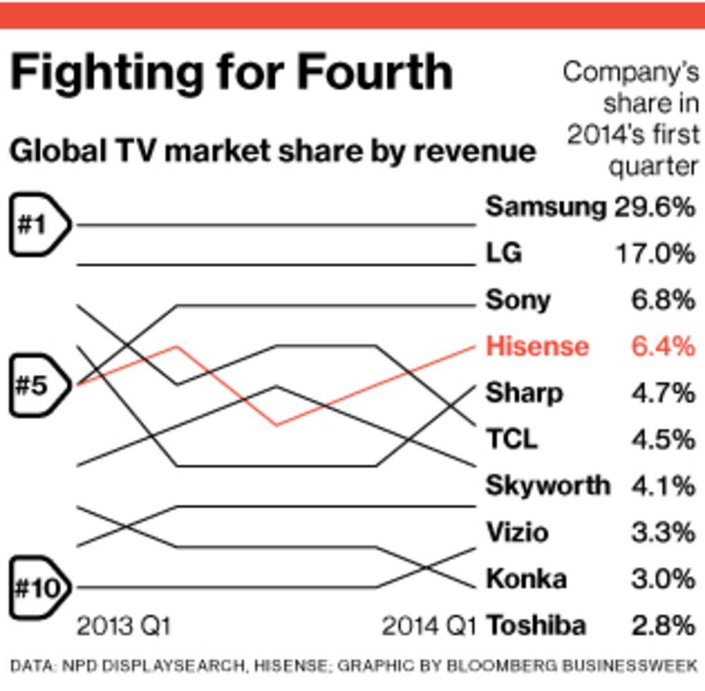 Hisense Tv Manufacturer