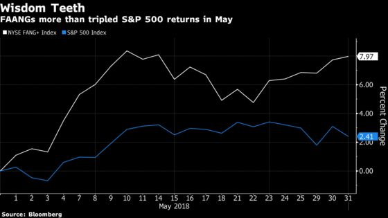 Hedge Funds Post Small Gain in May, Curbed by Turmoil in Europe