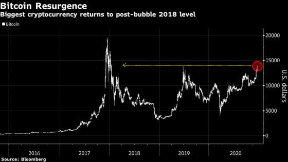 Crypto Exchange FTX to Trade Top Stocks From Tesla to Amazon