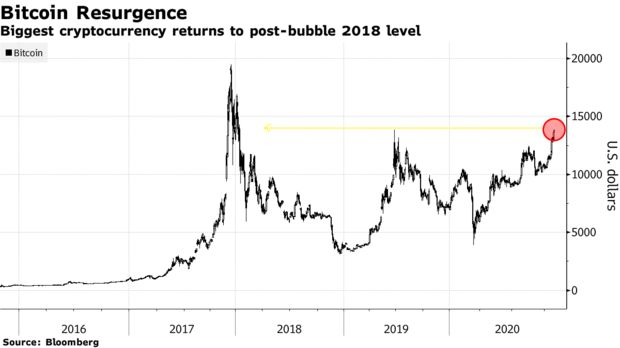 Biggest cryptocurrency returns to post-bubble 2018 level