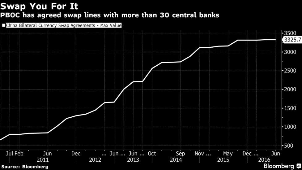 Chinas 500 Billion Lifeline Swaps Cash For World Wide Clout