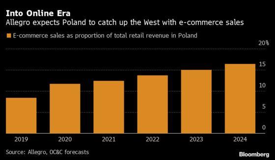 Allegro Record IPO a Boon for E-Commerce Investors in Poland