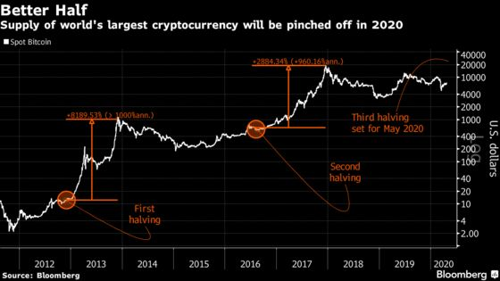 Get Set for Bitcoin 'Halving'! Here's What That Means