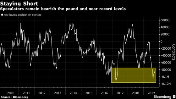 Pound Having Best Two Days in a Decade on Pivotal Brexit Moment