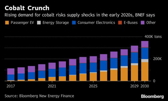 Cobalt Battery Boom Wavers as Prices Slide in Top User China