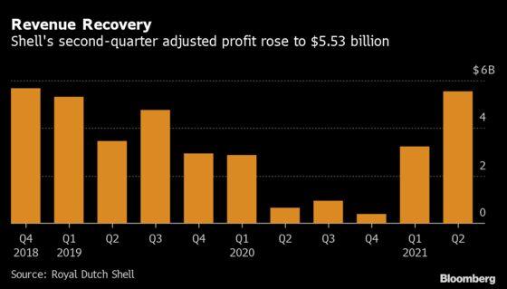 Shell Raises Dividend and Starts $2 Billion Share Buyback