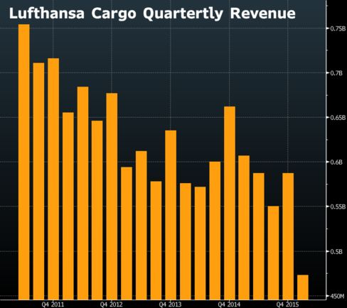 Lufthansa's declining sales from air freight (in euros)