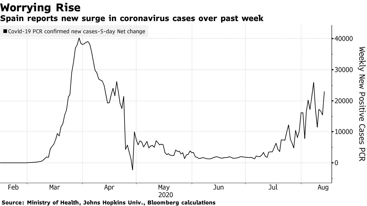 Spain reports new surge in coronavirus cases over past week