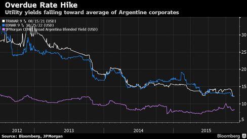Utility yields falling toward average of Argentine corporates