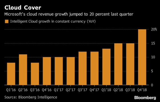Microsoft Sales Top Estimates With More Clients Signing Up for Cloud