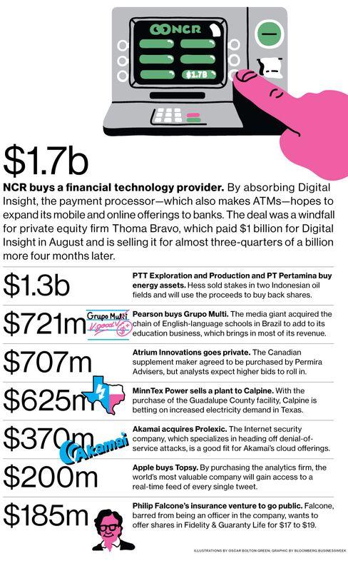 M&A News: NCR, Digital Insight, Hess, Pearson, Grupo Multi