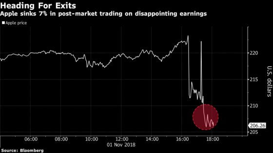 Tech Rebound Hits a Speed Bump as Apple Shares Drop on Earnings