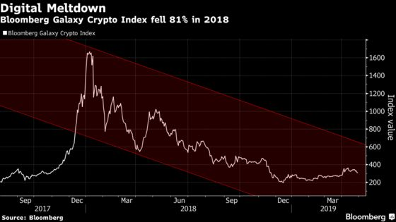 Novogratz's Crypto Firm Posted $272.7 Million Loss in 2018