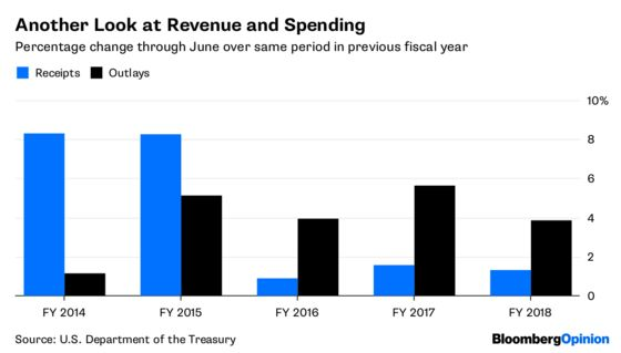 The Rising Federal Deficit Is Fueling Growth
