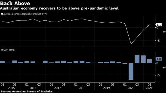 Australia's Economy Powers On, Recouping Pandemic Losses