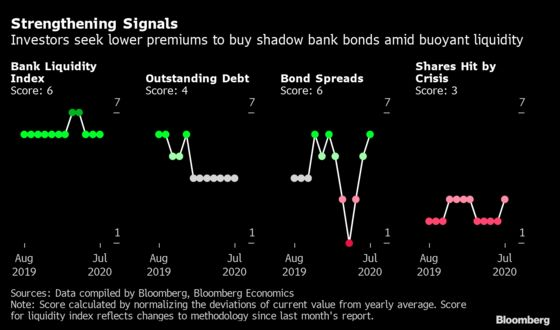 Troubled India Shadow Banks See Signs of Revival on Stimulus
