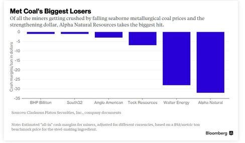 Met Coal's Biggest Losers