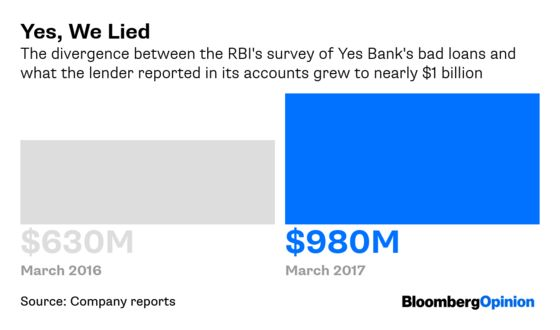 Yes, Bank on Things Being Worse Than They Look