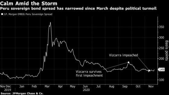 Peru's 100-Year Bond Sale Shows Markets Can Defy Political Chaos