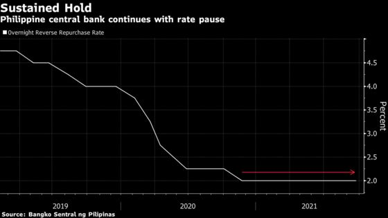 Philippines Holds Key Rate to Spur Growth Amid Higher Prices