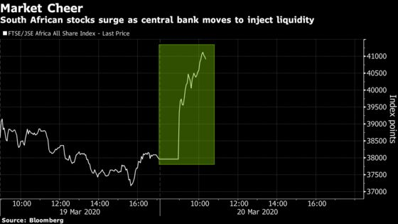 South African Markets Cheer as Central Bank Injects Liquidity