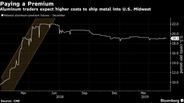 Aluminum traders expect higher costs to ship metal into U.S. Midwest