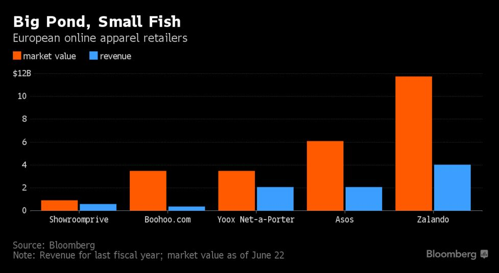 05f28aa281 Fashion Sellers Reel as Amazon Aims at Next Retail Target - Bloomberg