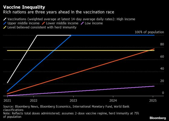 Rich Nations Are Three Years Ahead in Vaccine Race