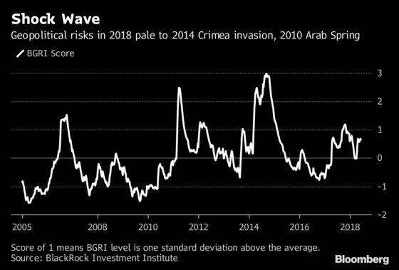 BlackRock Sees Emerging Markets Defying Political `Bad News'