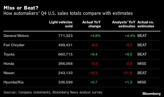 GM Stages Rebound as Nissan Hits Decade Low: Auto Sales Update