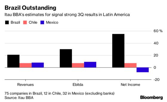 Humming Corporate Profit Engine to Keep Driving Brazil Rally
