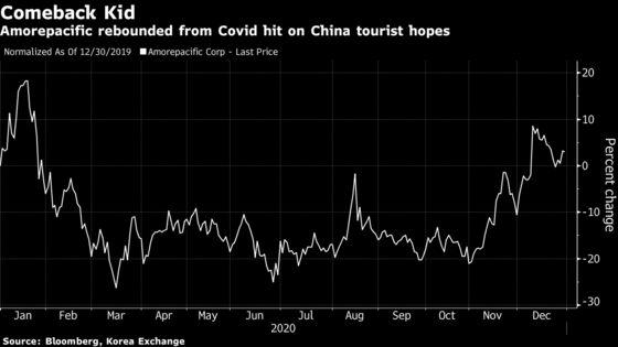 Covid Drug, EV Batteries Were Winning Korean Stock Bets in 2020