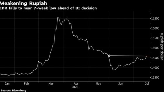 Rupiah Slumps to 7-Week Low in Run-Up to Indonesia Rate Decision