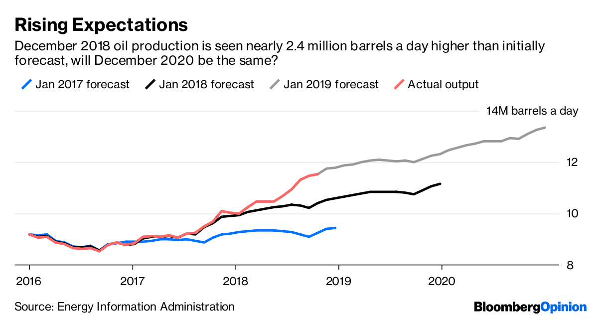 U S  Will Be Net Exporter of Oil in 2020 Thanks In Part to
