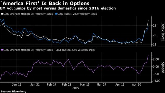 Options Traders Target Emerging Markets as U.S.-China Talks Sour