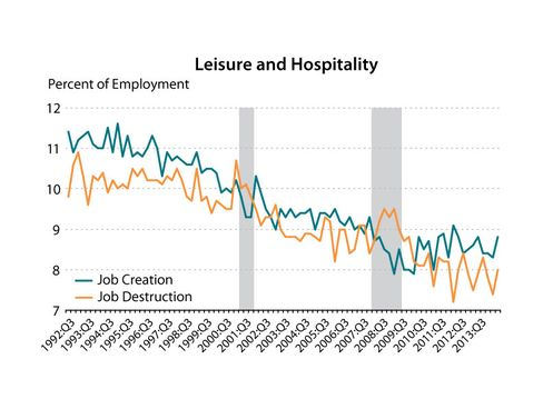 The leisure and hospitality industry's rate of job creation is displayed in green, while the industry's rate of job destruction is displayed in orange.